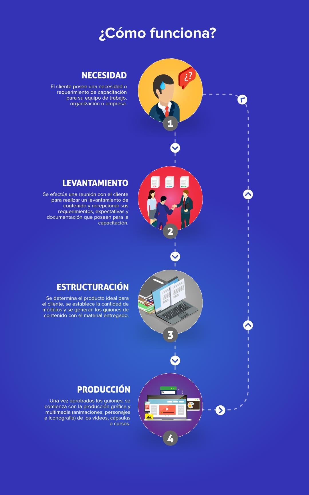 Infografia_modelo_elearning_V